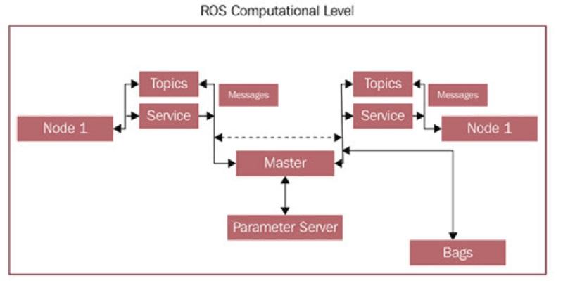 Điều khiển và giám sát xe tự hành trên nền tảng máy tính nhúng và IoT với thuật toán điều khiển PID