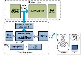Hệ thống giám sát tự động thông số môi trường không khí, khí thải